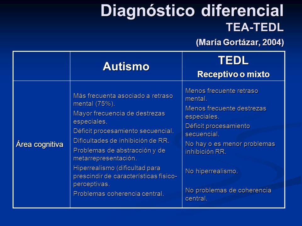 Diagnóstico diferencial TEA-TEDL (María Gortázar, 2004) AutismoTEDL Receptivo o mixto Área cognitiva Más frecuenta asociado a retraso mental (75%). Ma