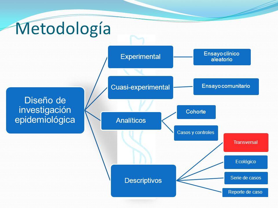 Metodología Diseño de investigación epidemiológica Experimental Ensayo clínico aleatorio Cuasi-experimental Ensayo comunitario Analíticos Cohorte Caso