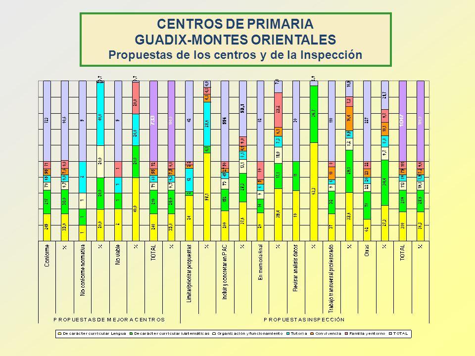 CENTROS DE PRIMARIA GUADIX-MONTES ORIENTALES Propuestas de los centros y de la Inspección