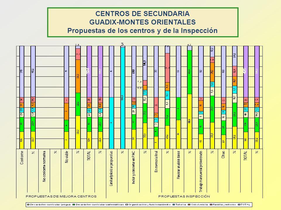 CENTROS DE SECUNDARIA GUADIX-MONTES ORIENTALES Propuestas de los centros y de la Inspección