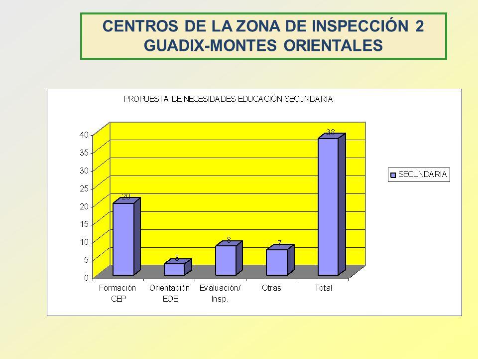 CENTROS DE LA ZONA DE INSPECCIÓN 2 GUADIX-MONTES ORIENTALES
