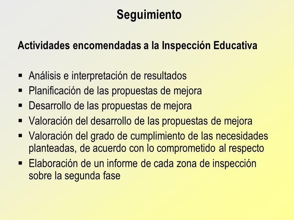 Seguimiento Actividades encomendadas a la Inspección Educativa Análisis e interpretación de resultados Planificación de las propuestas de mejora Desar