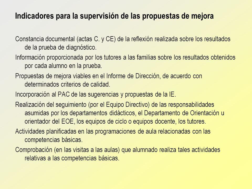 Indicadores para la supervisión de las propuestas de mejora Constancia documental (actas C. y CE) de la reflexión realizada sobre los resultados de la