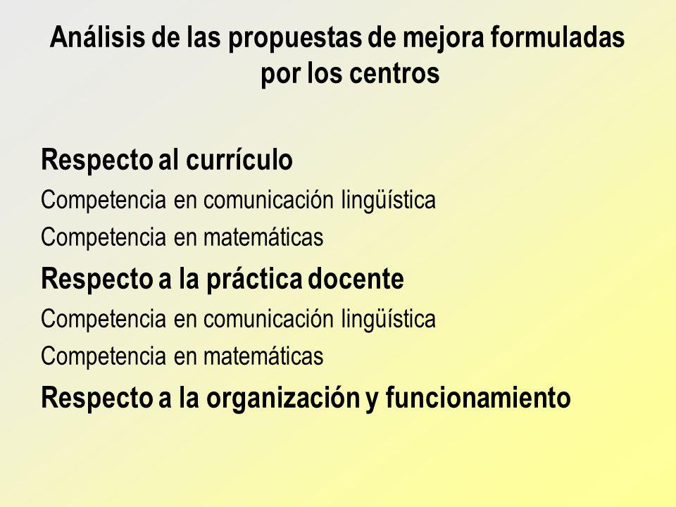 Análisis de las propuestas de mejora formuladas por los centros Respecto al currículo Competencia en comunicación lingüística Competencia en matemátic