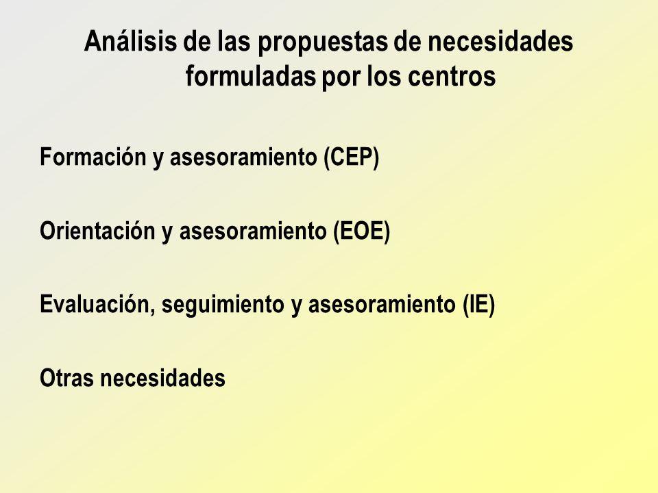 Análisis de las propuestas de necesidades formuladas por los centros Formación y asesoramiento (CEP) Orientación y asesoramiento (EOE) Evaluación, seg