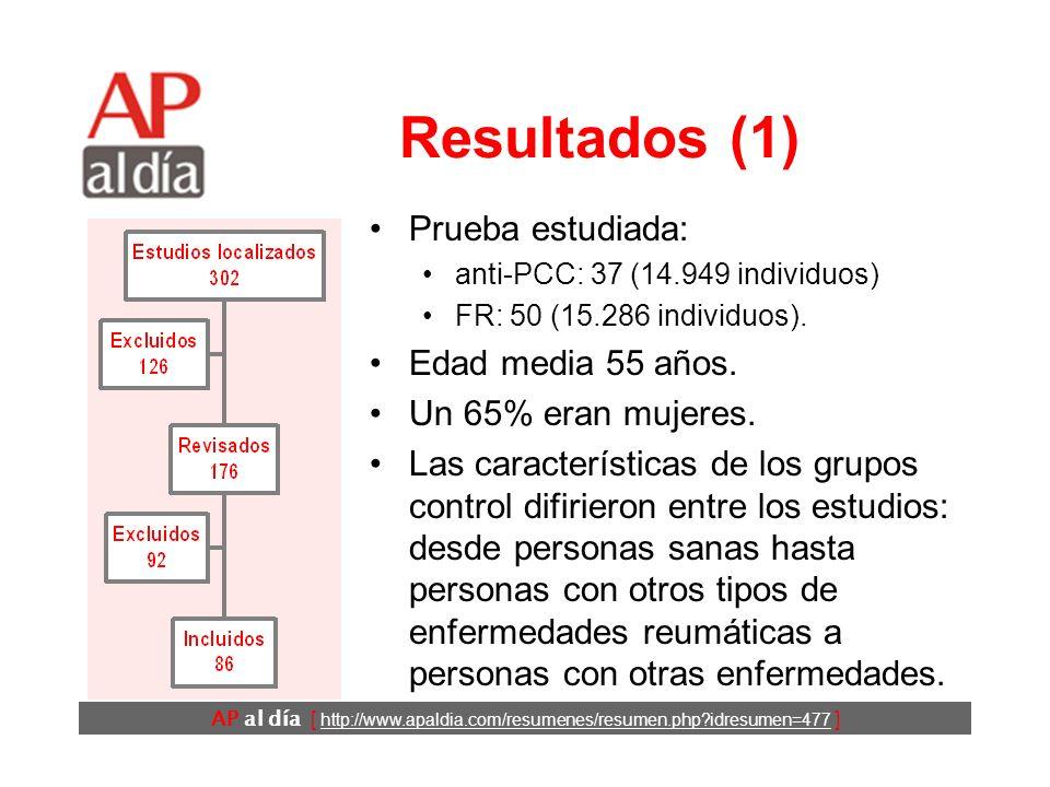 AP al día [ http://www.apaldia.com/resumenes/resumen.php?idresumen=477 ] Resultados (2) FRAnti-PCC Sensibilidad (%)69 (68 a 70)67 (65 a 68) Especificidad (%)85 (84 a 86)95 (95 a 96) Razón de probabilidad positiva 4,9 (4,0 a 6,0)12,5 (9,7 a 16,0) Razón de probabilidad negativa 0,38 (0,33 a 0,44)0,36 (0,31 a 0,42) Rendimiento diagnóstico del FR IgM y de los anti-PCC (IC95%).