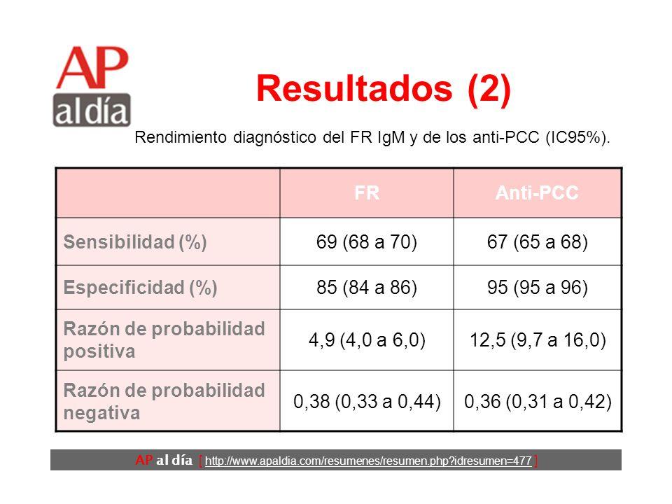 AP al día [ http://www.apaldia.com/resumenes/resumen.php idresumen=477 ] Resultados (2) FRAnti-PCC Sensibilidad (%)69 (68 a 70)67 (65 a 68) Especificidad (%)85 (84 a 86)95 (95 a 96) Razón de probabilidad positiva 4,9 (4,0 a 6,0)12,5 (9,7 a 16,0) Razón de probabilidad negativa 0,38 (0,33 a 0,44)0,36 (0,31 a 0,42) Rendimiento diagnóstico del FR IgM y de los anti-PCC (IC95%).