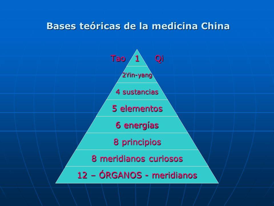 Tao 1 Qi 2Yin- yang 4 sustancias 5 elementos 6 energías 8 principios 8 meridianos curiosos 12 – ÓRGANOS - meridianos Bases teóricas de la medicina Chi