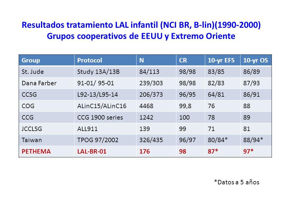 Resultados tratamiento LAL infantil (NCI BR, B-lin)(1990-2000) Grupos cooperativos de EEUU y Extremo Oriente GroupProtocolNCR10-yr EFS10-yr OS St. Jud