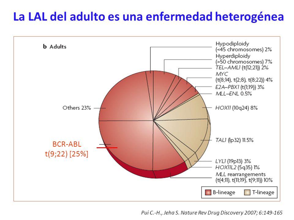 Pui C.-H., Jeha S. Nature Rev Drug Discovery 2007; 6:149-165 BCR-ABL t(9;22) [25%] La LAL del adulto es una enfermedad heterogénea
