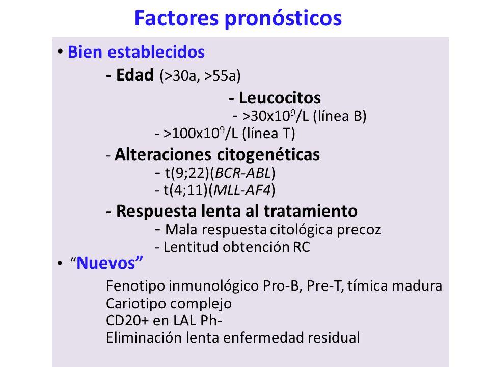 Factores pronósticos Bien establecidos - Edad (>30a, >55a) - Leucocitos - >30x10 9 /L (línea B) - >100x10 9 /L (línea T) - Alteraciones citogenéticas
