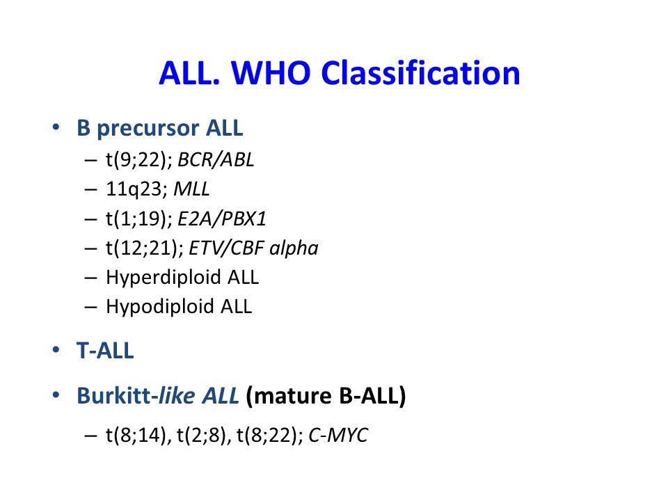 Genetics and prognosis in adult ALL.(MRC UKALLXII/ECOG 2993, n= 1522) Moorman, AV.