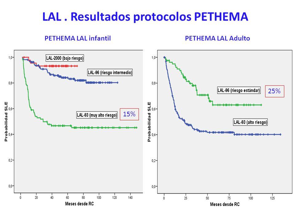 LAL. Resultados protocolos PETHEMA PETHEMA LAL infantilPETHEMA LAL Adulto 15% 25%