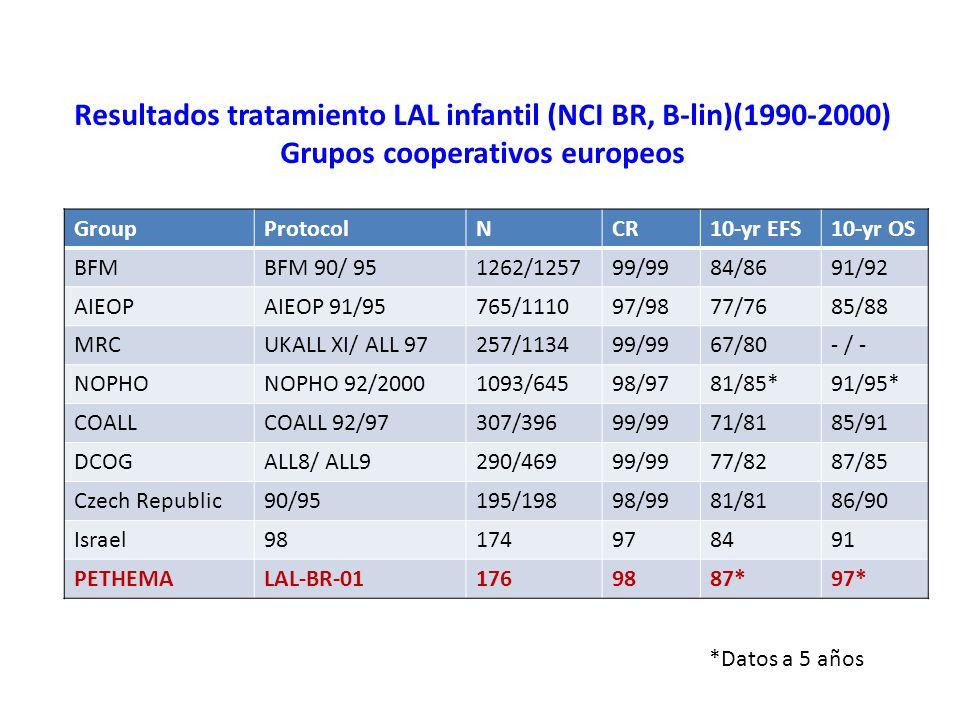 Resultados tratamiento LAL infantil (NCI BR, B-lin)(1990-2000) Grupos cooperativos de EEUU y Extremo Oriente GroupProtocolNCR10-yr EFS10-yr OS St.