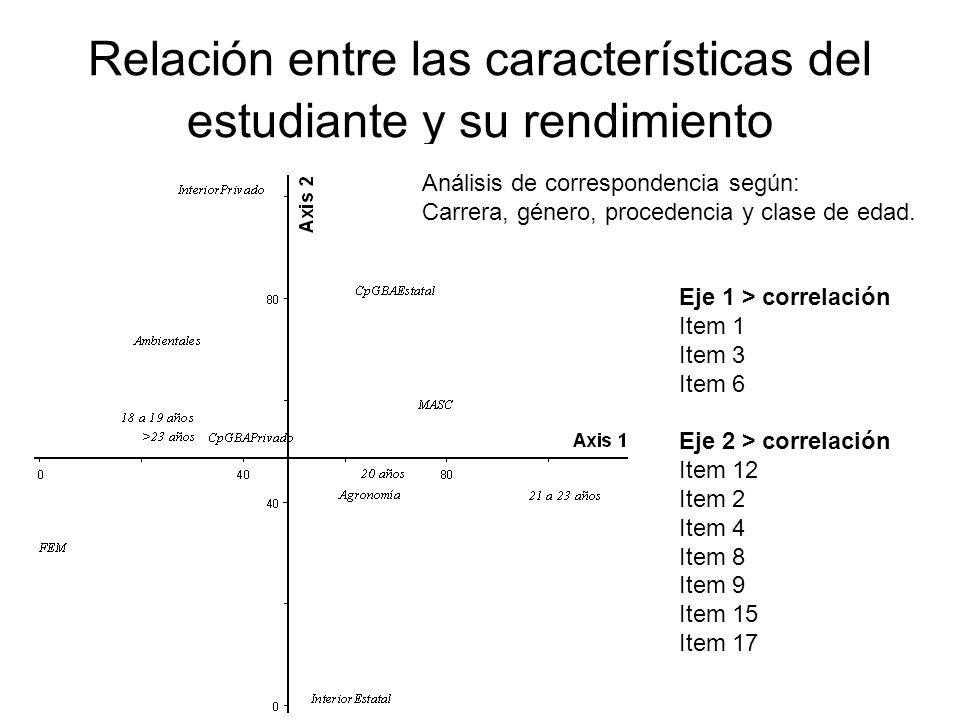 Relación entre las características del estudiante y su rendimiento Análisis de correspondencia según: Carrera, género, procedencia y clase de edad. Ej