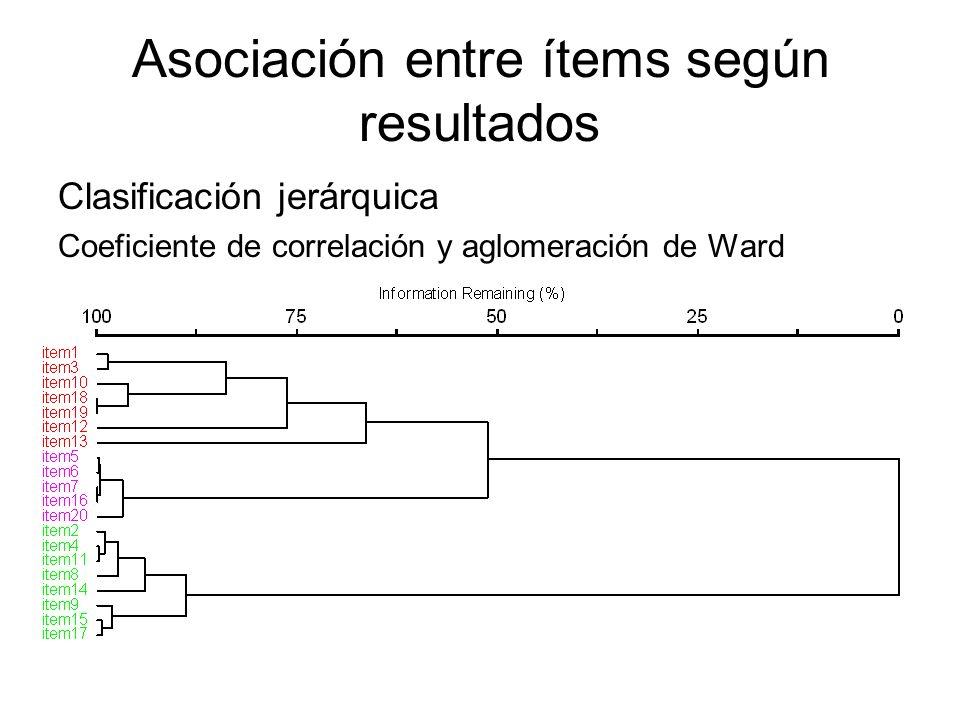 Asociación entre ítems según resultados Clasificación jerárquica Coeficiente de correlación y aglomeración de Ward
