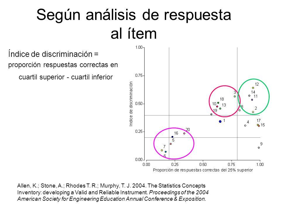 Según análisis de respuesta al ítem Índice de discriminación = proporción respuestas correctas en cuartil superior - cuartil inferior Allen, K.; Stone