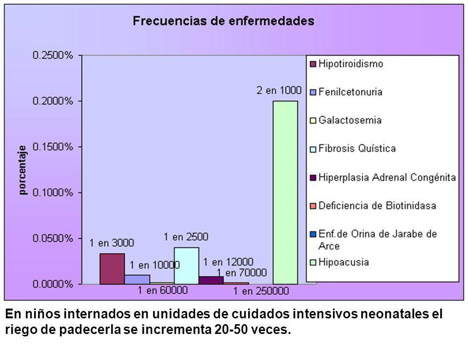 En niños internados en unidades de cuidados intensivos neonatales el riego de padecerla se incrementa 20-50 veces.