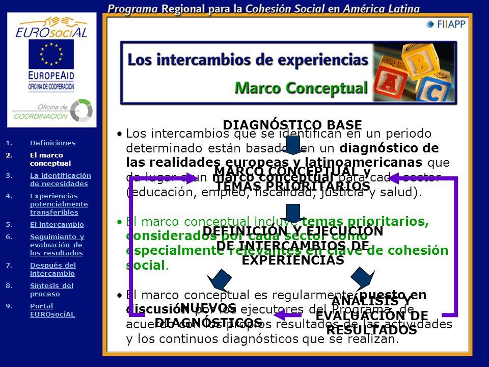 Los intercambios de experiencias deben ser: Realistas y prácticos: se trata de identificar experiencias en Europa o América Latina suficientemente comprobadas y documentadas, y potencialmente transferibles para obtener resultados concretos.