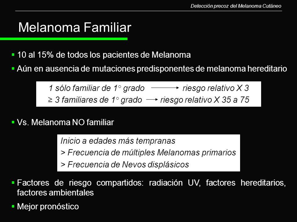 10 al 15% de todos los pacientes de Melanoma Aún en ausencia de mutaciones predisponentes de melanoma hereditario Vs. Melanoma NO familiar Melanoma Fa