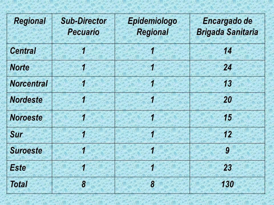 RegionalSub-Director Pecuario Epidemiologo Regional Encargado de Brigada Sanitaria Central1114 Norte1124 Norcentral1113 Nordeste1120 Noroeste1115 Sur1112 Suroeste119 Este1123 Total88130