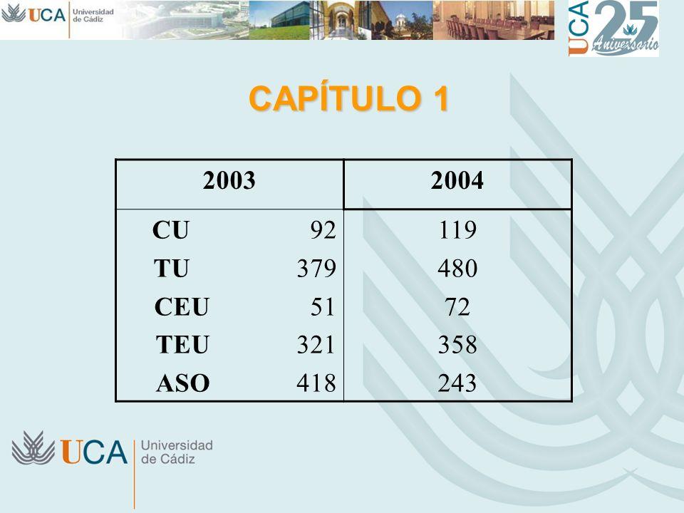 CAPÍTULO 1 20032004 CU 92 TU 379 CEU 51 TEU 321 ASO 418 119 480 72 358 243