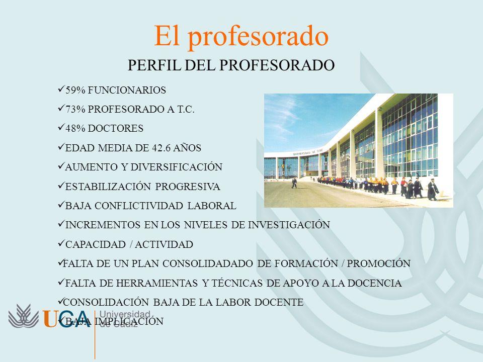 El profesorado PERFIL DEL PROFESORADO 59% FUNCIONARIOS 73% PROFESORADO A T.C. 48% DOCTORES EDAD MEDIA DE 42.6 AÑOS AUMENTO Y DIVERSIFICACIÓN ESTABILIZ