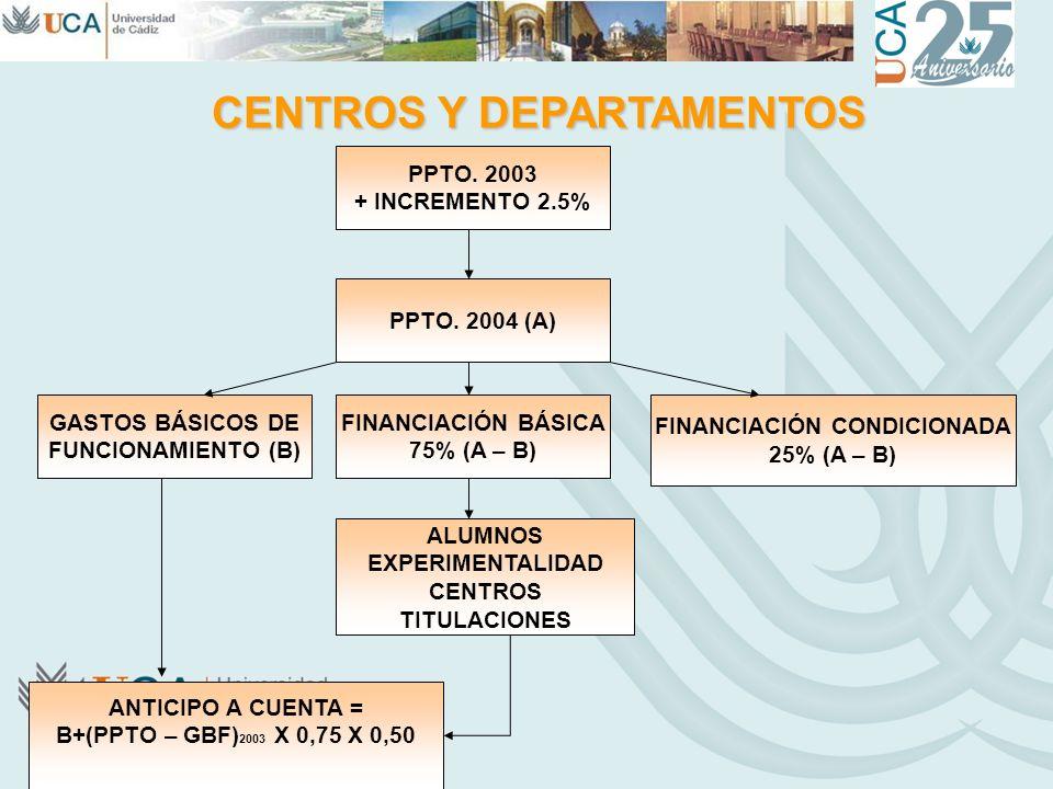 CENTROS Y DEPARTAMENTOS PPTO. 2003 + INCREMENTO 2.5% PPTO. 2004 (A) GASTOS BÁSICOS DE FUNCIONAMIENTO (B) FINANCIACIÓN BÁSICA 75% (A – B) FINANCIACIÓN