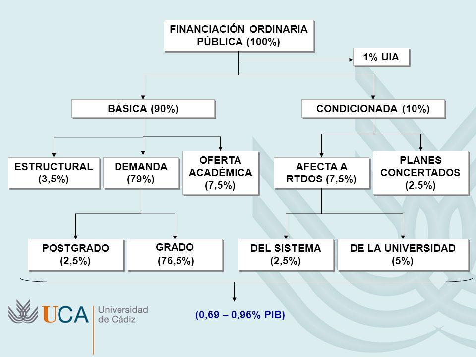 FINANCIACIÓN ORDINARIA PÚBLICA (100%) BÁSICA (90%) CONDICIONADA (10%) ESTRUCTURAL (3,5%) DEMANDA (79%) OFERTA ACADÉMICA (7,5%) AFECTA A RTDOS (7,5%) P