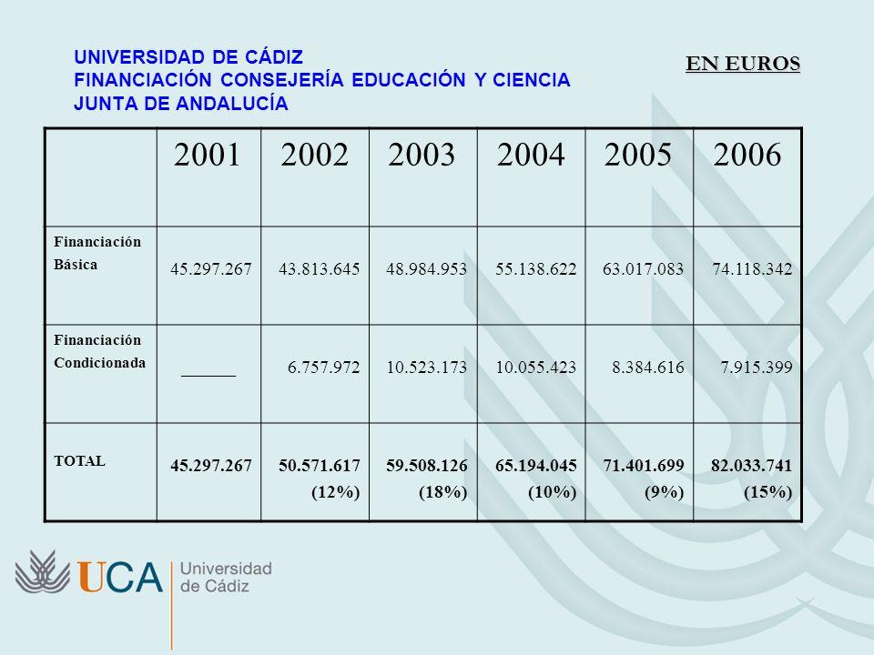 UNIVERSIDAD DE CÁDIZ FINANCIACIÓN CONSEJERÍA EDUCACIÓN Y CIENCIA JUNTA DE ANDALUCÍA 200120022003200420052006 Financiación Básica 45.297.26743.813.6454