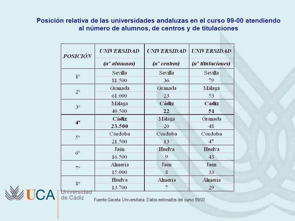 Posición relativa de las universidades andaluzas en el curso 99-00 atendiendo al número de alumnos, de centros y de titulaciones Fuente:Gaceta Univers