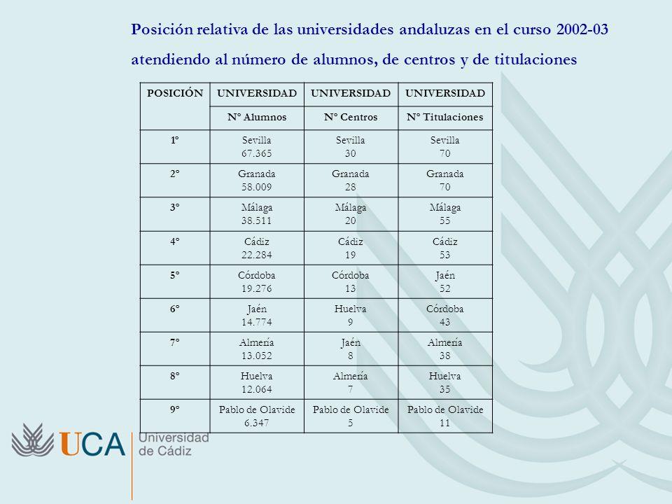 Posición relativa de las universidades andaluzas en el curso 2002-03 atendiendo al número de alumnos, de centros y de titulaciones POSICIÓNUNIVERSIDAD