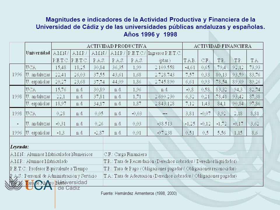Fuente: Hernández Armenteros (1998, 2000) Magnitudes e indicadores de la Actividad Productiva y Financiera de la Universidad de Cádiz y de las univers