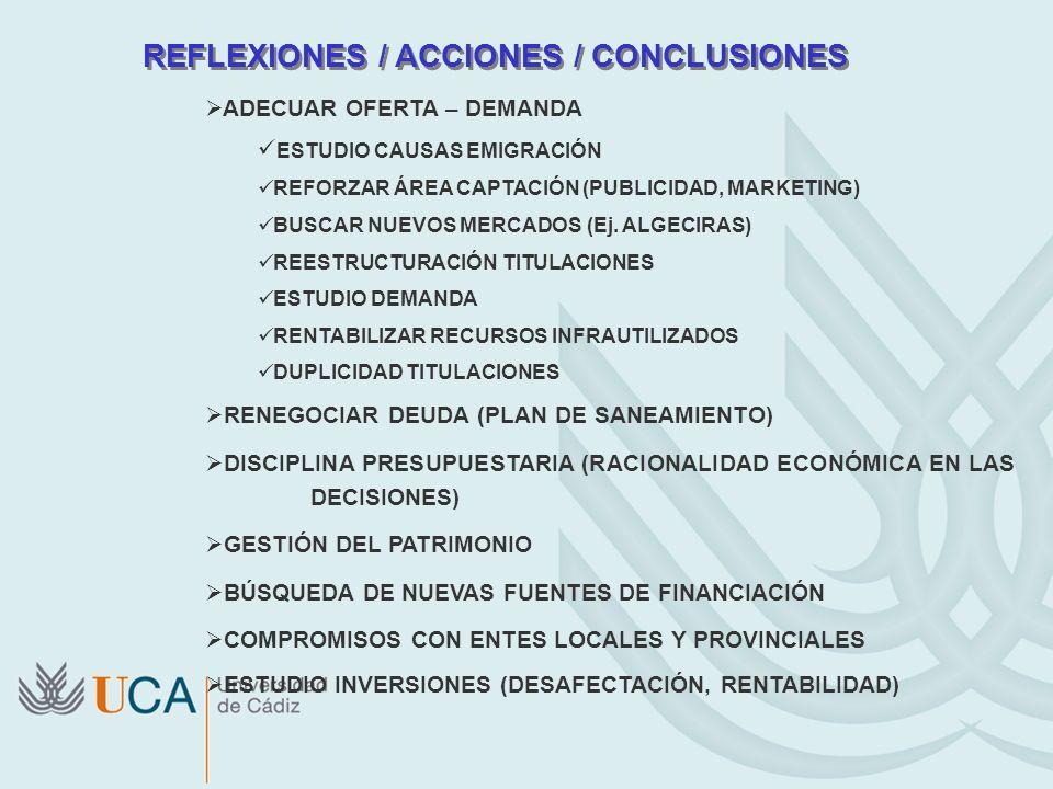 REFLEXIONES / ACCIONES / CONCLUSIONES ADECUAR OFERTA – DEMANDA ESTUDIO CAUSAS EMIGRACIÓN REFORZAR ÁREA CAPTACIÓN (PUBLICIDAD, MARKETING) BUSCAR NUEVOS