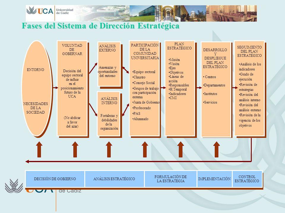 Fases del Sistema de Dirección Estratégica DECISIÓN DE GOBIERNOANÁLISIS ESTRATÉGICO FORMULACIÓN DE LA ESTRATEGIA IMPLEMENTACIÓN CONTROL ESTRATÉGICO EN