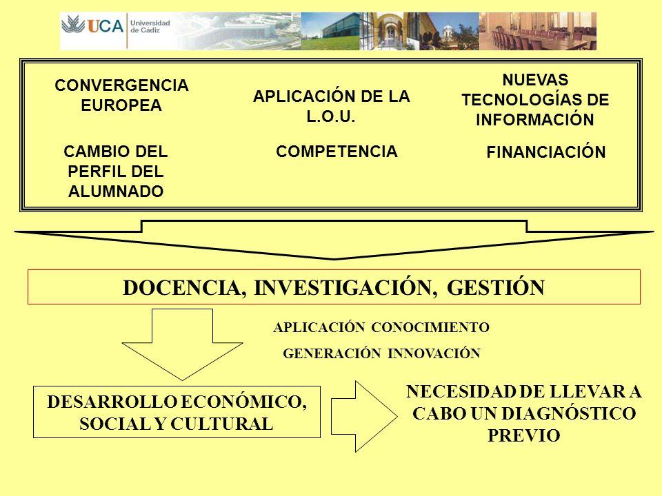 DIAGNÓSTICO DE LA UCA EL ENTORNO LAS TITULACIONES LOS ALUMNOS EL PROFESORADO EL PERSONAL DE ADMINISTRACIÓN Y SERVICIO LA INVESTIGACIÓN LA INFRAESTRUCTURA SITUACIÓN FINANCIERA
