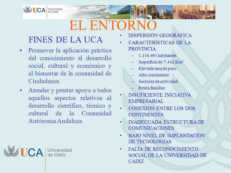 CONCLUSIONES PARCIALES RATIO PROFESOR/ALUMNO POR ENCIMA DE LA MEDIA ANDALUZA Y ESPAÑOLA DESEQUILIBRIO ENTRE OFERTA Y DEMANDA MIGRACIÓN HETEROGENEIDAD COSTE TITULACIONES PRECIO PÚBLICO = 14% COSTE REAL EXPERIMENTALIDAD DUPLICIDAD DE TITULACIONES DISPERSIÓN (R.