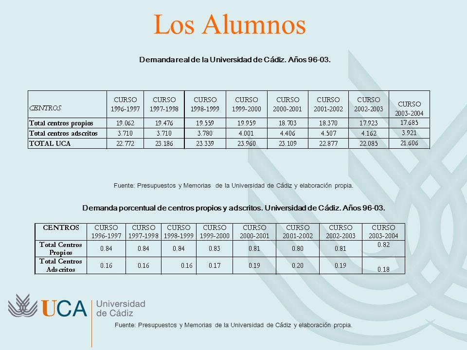 Los Alumnos Demanda real de la Universidad de Cádiz. Años 96-03. Fuente: Presupuestos y Memorias de la Universidad de Cádiz y elaboración propia. Dema
