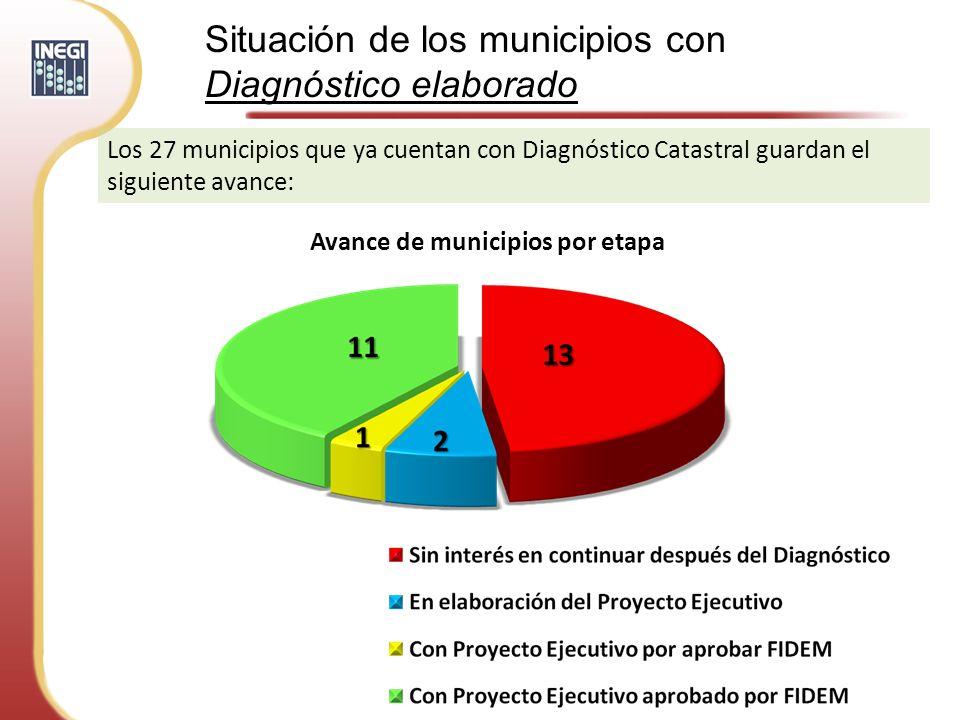 Situación de los municipios aprobados por FIDEM Con Proyecto pendiente de iniciar.