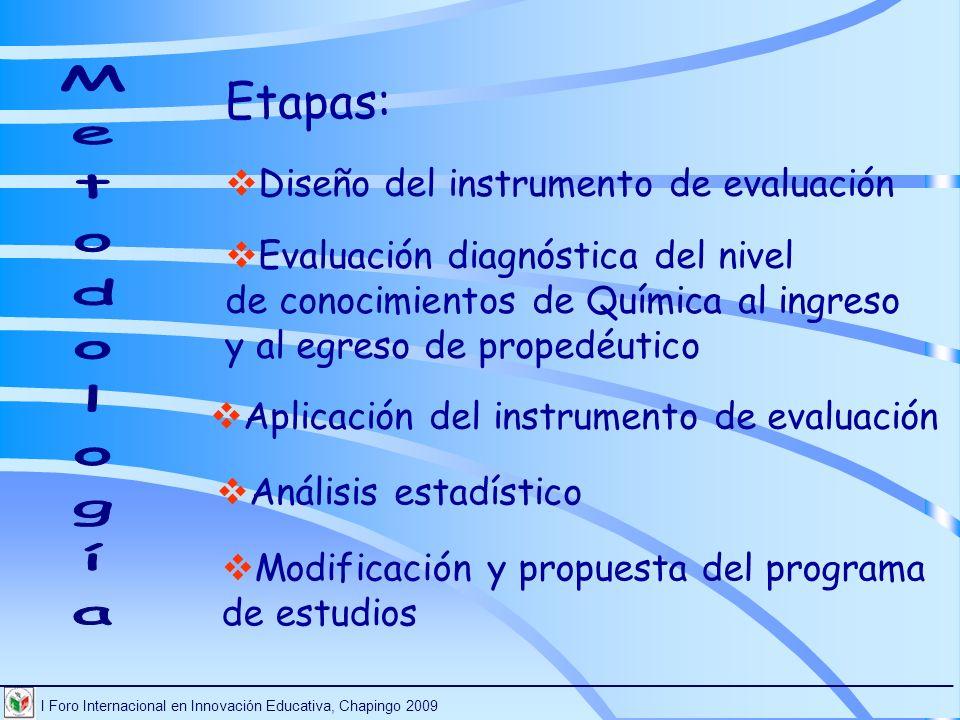 I Foro Internacional en Innovación Educativa, Chapingo 2009 ________________________________________________________________________ Evaluación diagnó