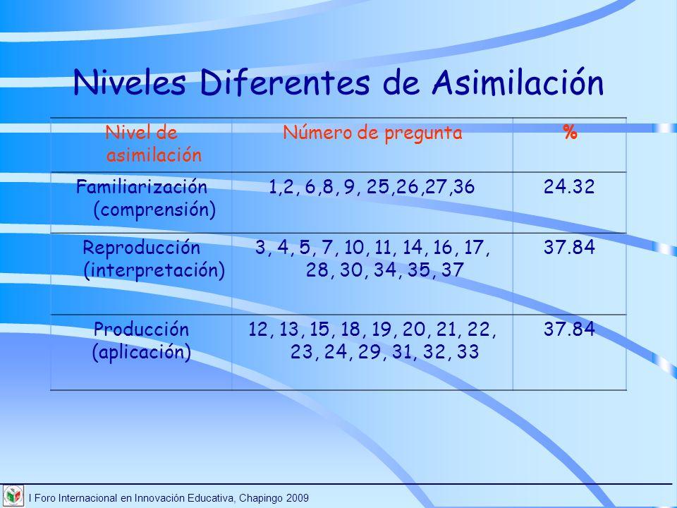 I Foro Internacional en Innovación Educativa, Chapingo 2009 ________________________________________________________________________ Nivel de asimilac