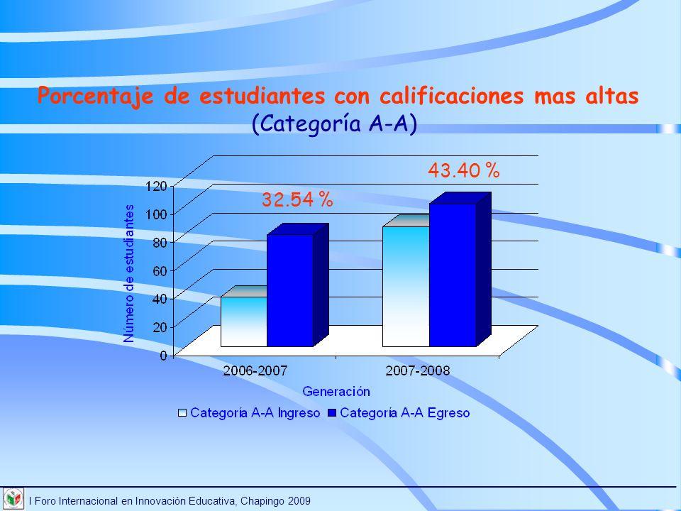 I Foro Internacional en Innovación Educativa, Chapingo 2009 ________________________________________________________________________ 43.40 % 32.54 % P