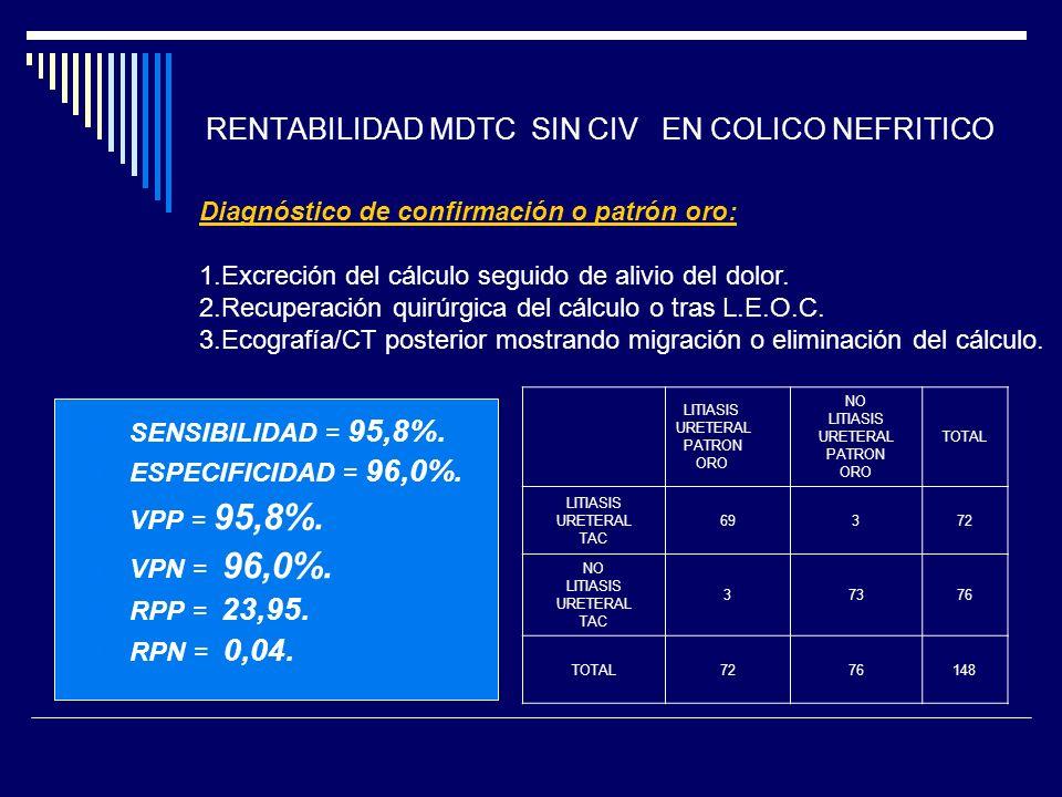 RENTABILIDAD MDTC SIN CIV EN COLICO NEFRITICO SENSIBILIDAD = 95,8%. ESPECIFICIDAD = 96,0%. VPP = 95,8%. VPN = 96,0%. RPP = 23,95. RPN = 0,04. LITIASIS