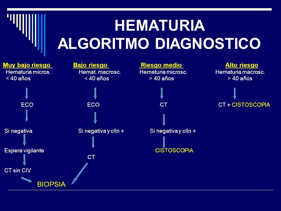 HEMATURIA ALGORITMO DIAGNOSTICO Muy bajo riesgo Bajo riesgo Riesgo medio Alto riesgo Hematuria micros. Hemat. macrosc. Hematuria microsc. Hematuria ma