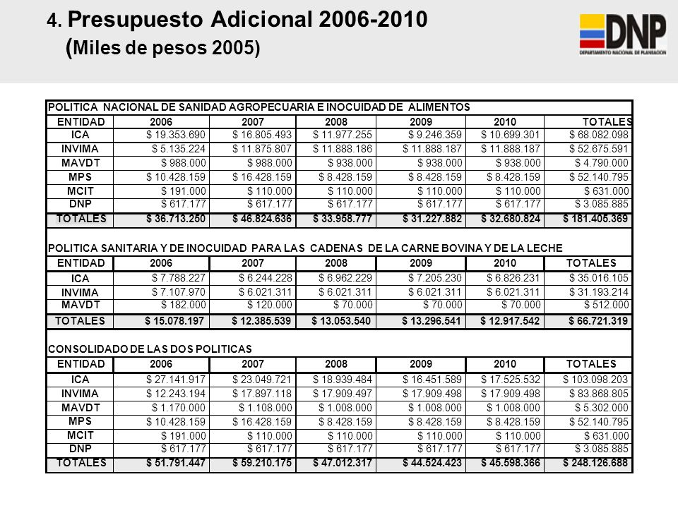4. Presupuesto Adicional 2006-2010 ( Miles de pesos 2005) POLITICA NACIONAL DE SANIDAD AGROPECUARIA E INOCUIDAD DE ALIMENTOS ENTIDAD200620072008200920