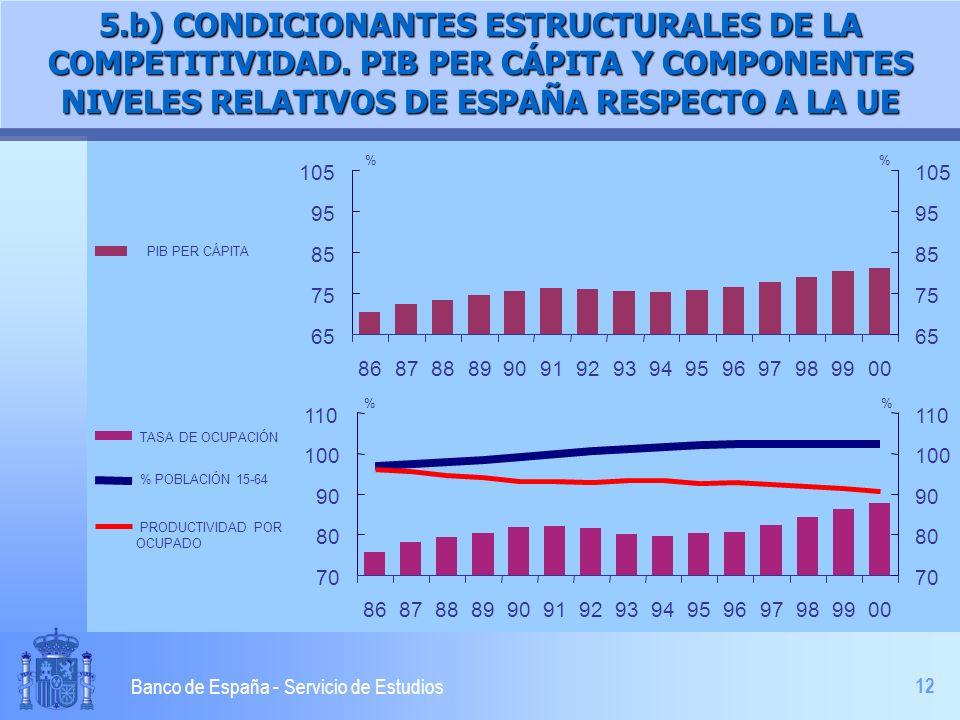 12 Banco de España - Servicio de Estudios 5.b) CONDICIONANTES ESTRUCTURALES DE LA COMPETITIVIDAD. PIB PER CÁPITA Y COMPONENTES NIVELES RELATIVOS DE ES