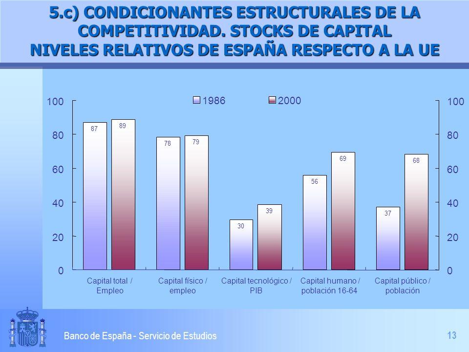 13 Banco de España - Servicio de Estudios 5.c) CONDICIONANTES ESTRUCTURALES DE LA COMPETITIVIDAD. STOCKS DE CAPITAL NIVELES RELATIVOS DE ESPAÑA RESPEC