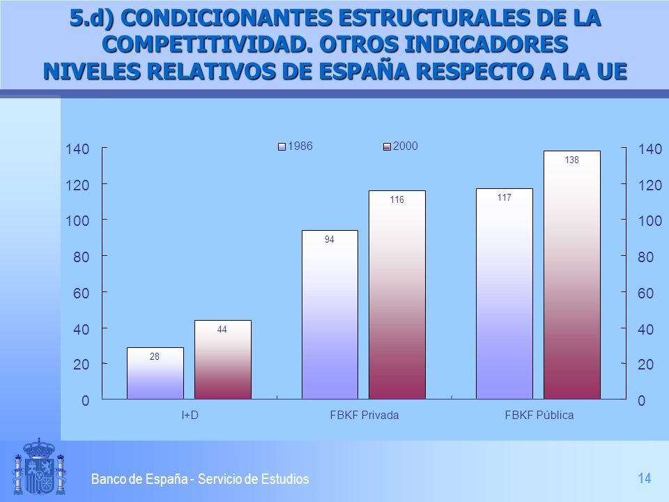 14 Banco de España - Servicio de Estudios 5.d) CONDICIONANTES ESTRUCTURALES DE LA COMPETITIVIDAD. OTROS INDICADORES NIVELES RELATIVOS DE ESPAÑA RESPEC