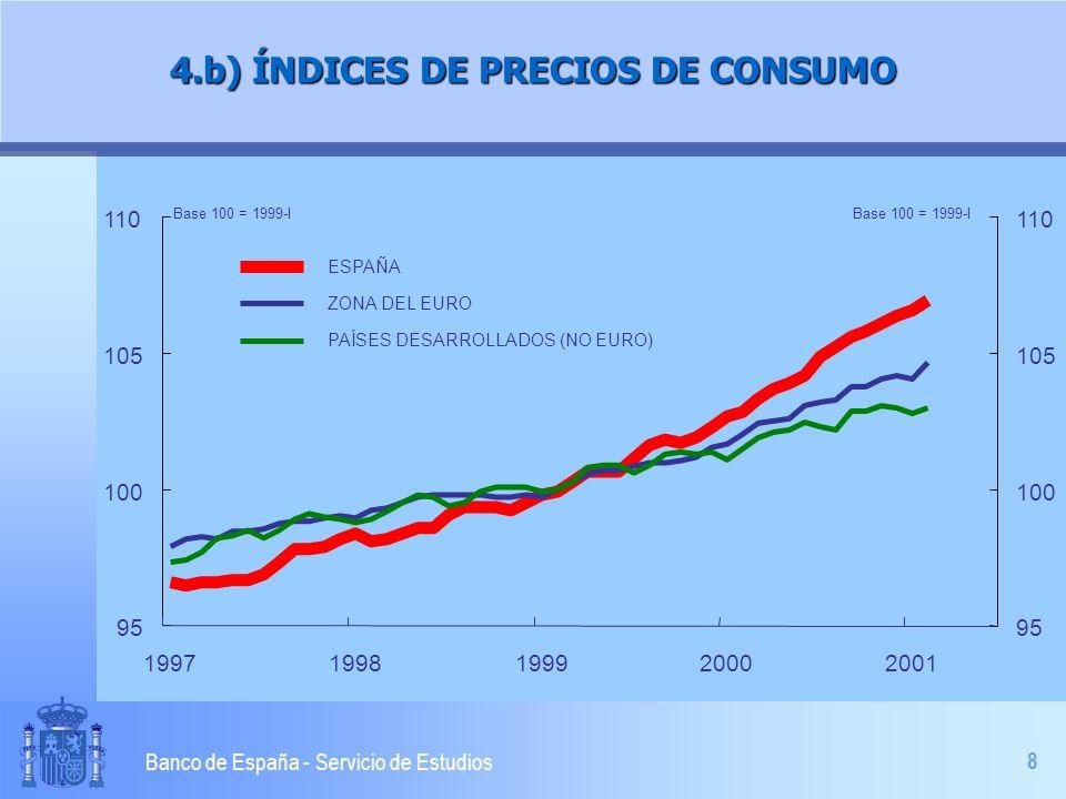 9 Banco de España - Servicio de Estudios 80 85 90 95 100 105 110 1997199819992000 80 85 90 95 100 105 110 FRENTE A LOS PAÍSES DESARROLLADOS FRENTE A LA ZONA DEL EURO FRENTE A LOS PAÍSES DESARROLLADOS (NO EURO) Base 100 = 1999-I ganancia de competitividad 4.c) ÍNDICES DE COMPETITIVIDAD DE LA ECONOMÍA ESPAÑOLA (con costes laborales unitarios)