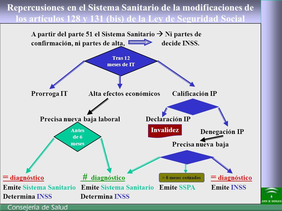 Repercusiones en el Sistema Sanitario de la modificaciones de los artículos 128 y 131 (bis) de la Ley de Seguridad Social A partir del parte 51 el Sistema Sanitario Ni partes de confirmación, ni partes de alta, decide INSS.